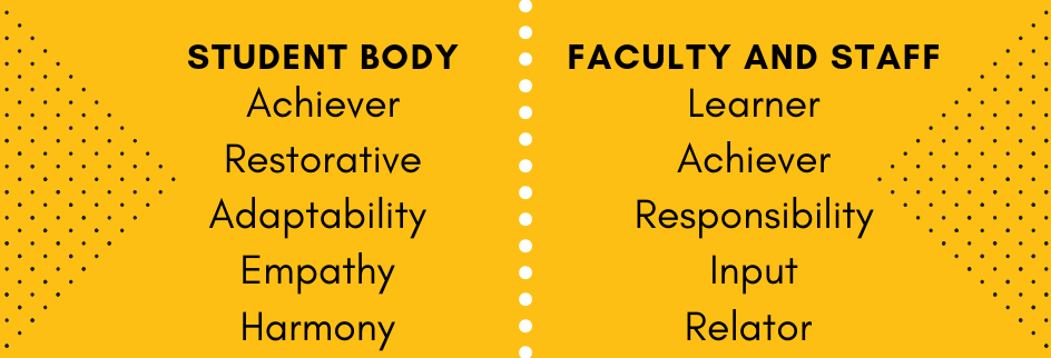 Student includes achiever, restorative, adaptability, empathy, and harmony. Faculty and staff include learner, achiever, responsibility, input, and relator.